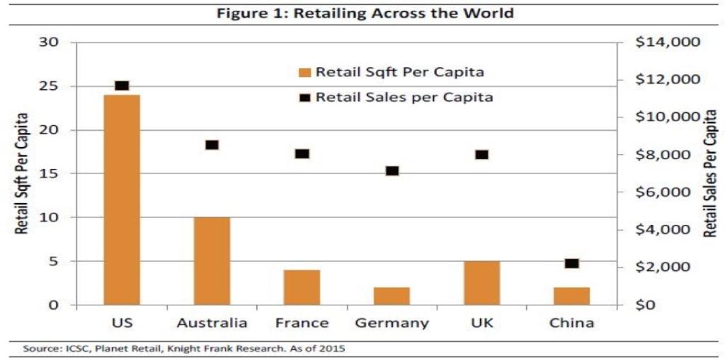 Retail Sqft Per Capita, Retail Sales per Capita.